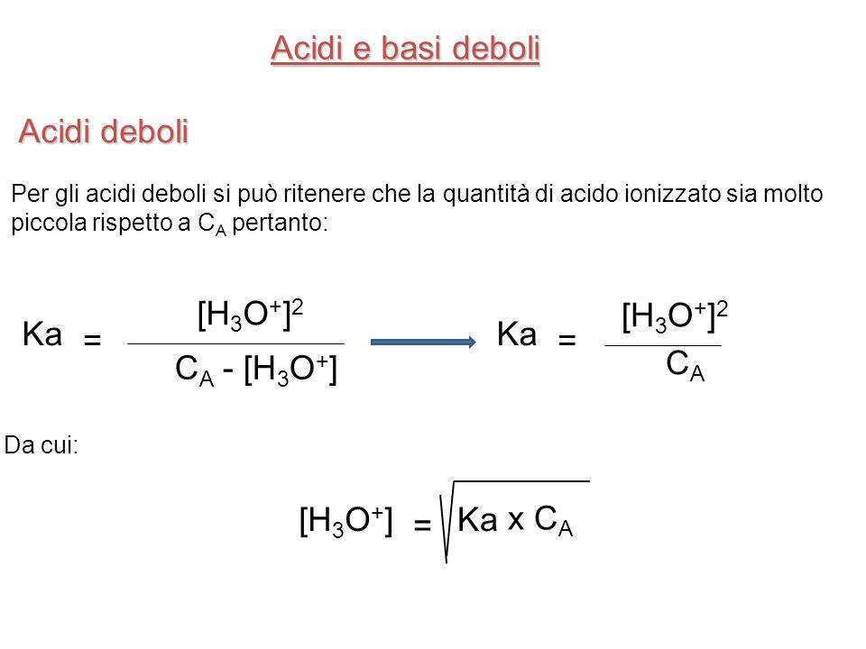 Acidi e basi deboli Acidi deboli [H3O+]2 CA - [H3O+] = Ka CA [H3O+]